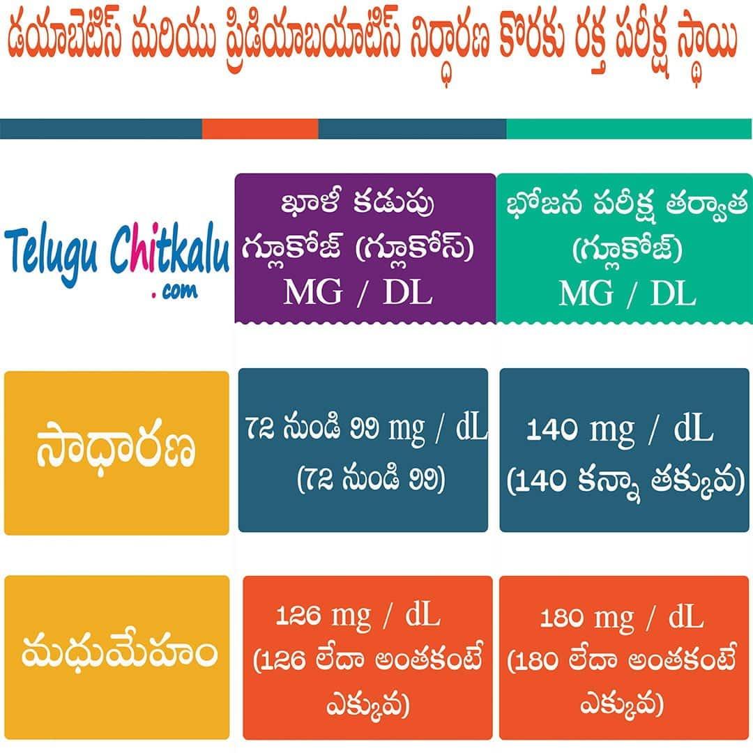sugar level chart in telugu